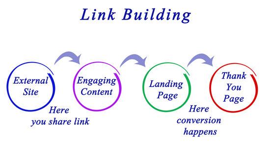 ブログで関連記事を横展開・縦展開する方法!内部リンク戦略でPVを増やそう!
